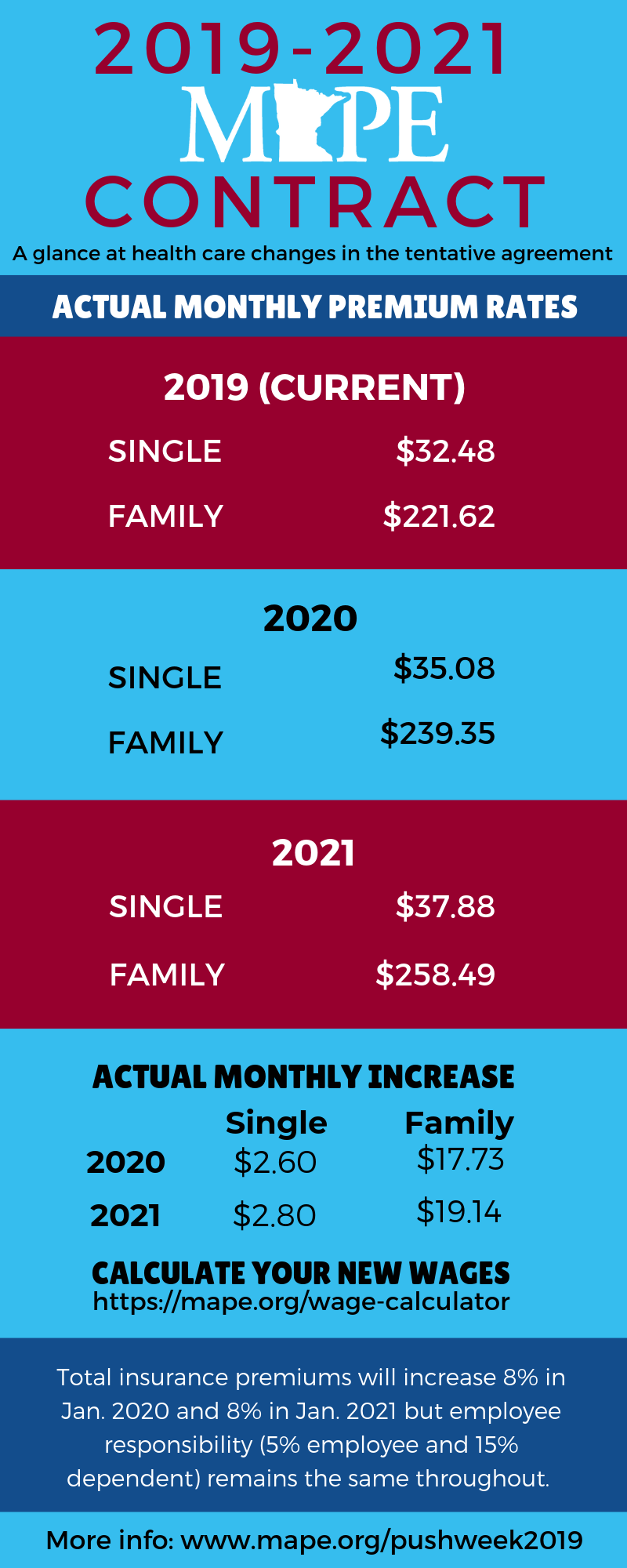 Health care wages infographic